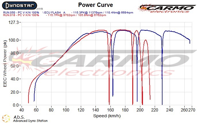 Yamaha MT-09/FJ-09 Tracer ECU flash/tuning with more power